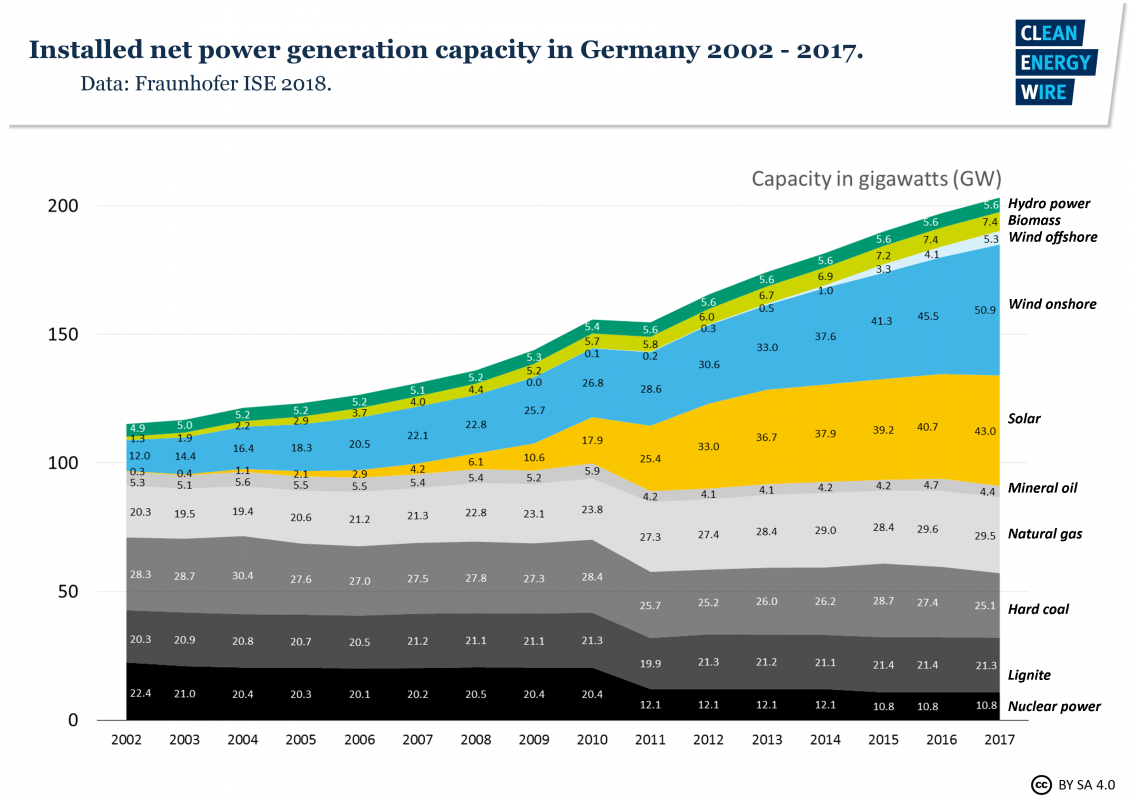 Germanys Energy Consumption And Power Mix In Charts Clean Wire Nuclear Plant Diagram Installed Net Generation Capacity Germany 2002 2017 Source Fraunhofer Ise 2018