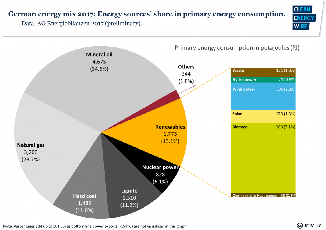Germany Energy Mix: Energy Sourcesu0027 Share In Primary Energy Consumption  2017. Source