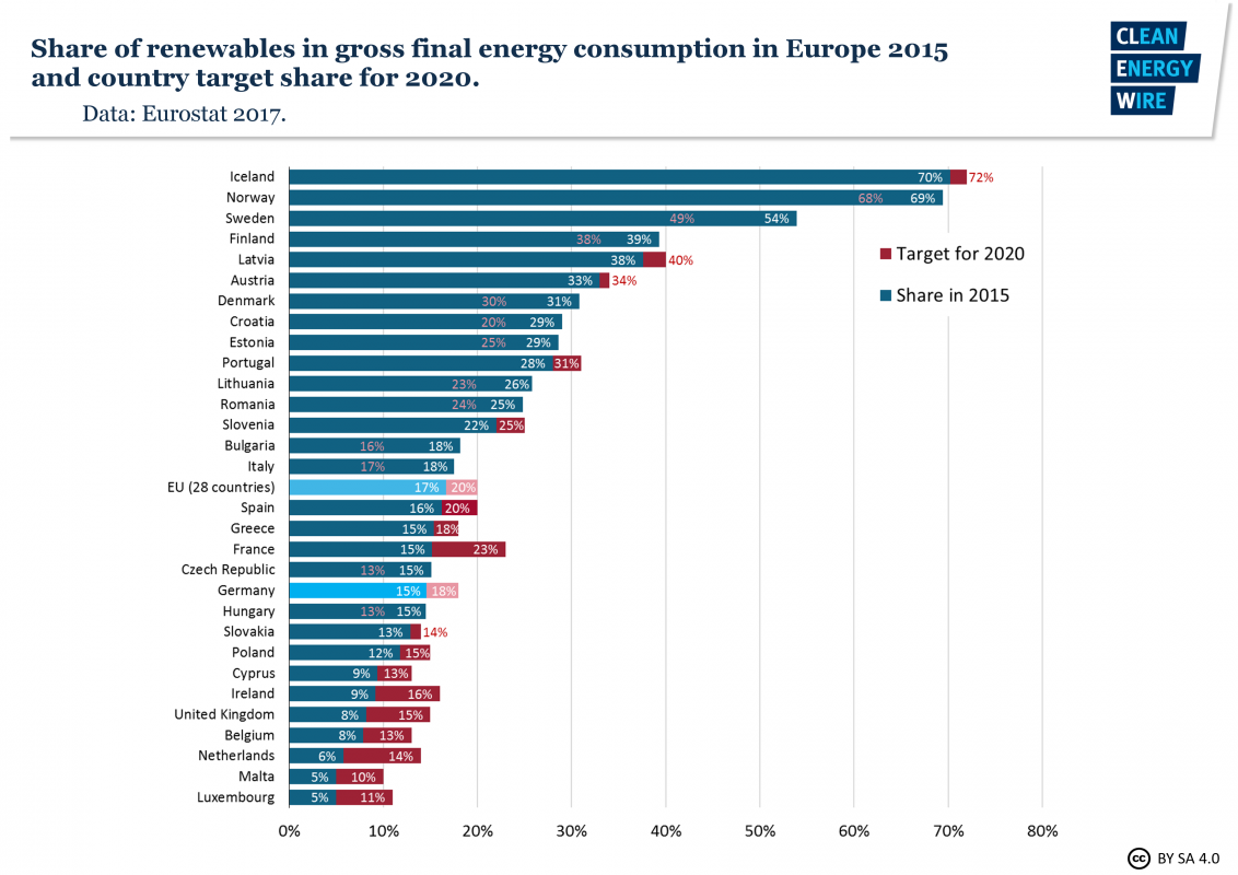 Europe Natural Gas Consumption