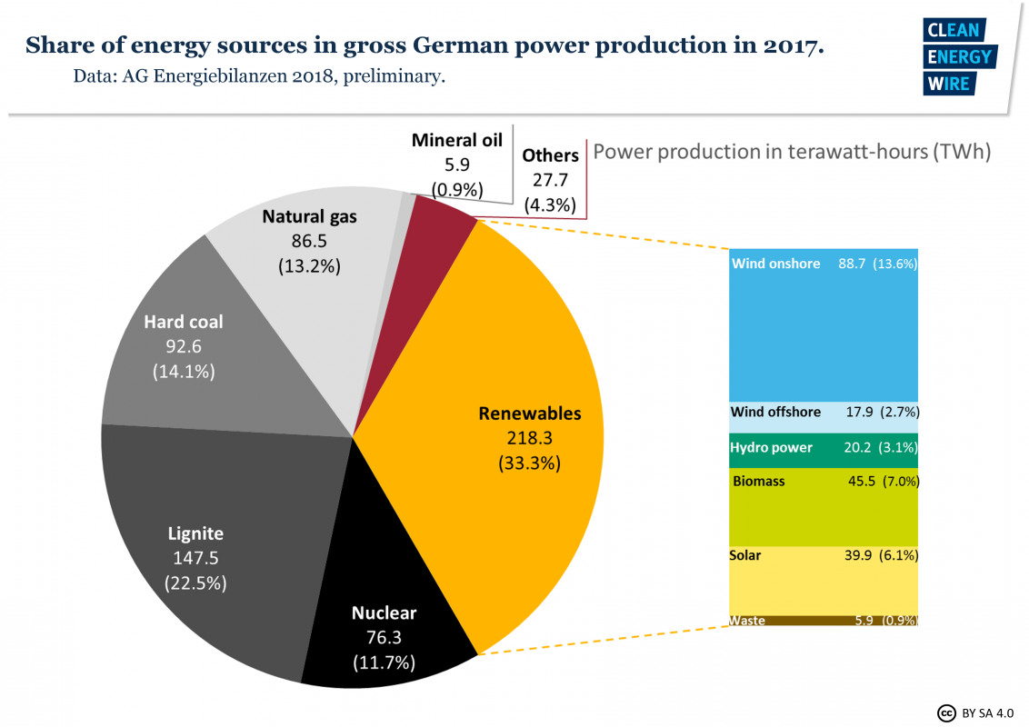 Germanys energy consumption and power mix in charts clean energy wire share of energy sources in gross german power production in 2017 source ag energiebilanzen swarovskicordoba Images