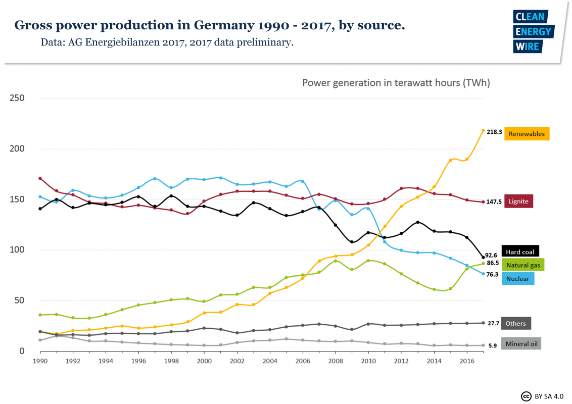 Germanys Energy Consumption And Power Mix In Charts Clean Wire Nuclear Plant Flow Diagram Gross Production Germany 1990 2017 By Source Data Ag Energiebilanzen 2018