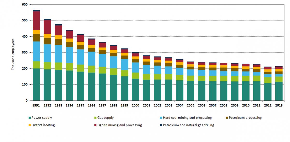 Renewable Natural Resources Jobs