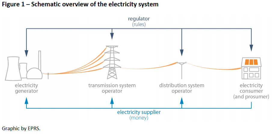 Set-up and challenges of Germany's power grid | Clean Energy