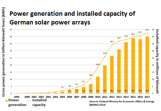 Solar Power In Germany Output Business Amp Perspectives