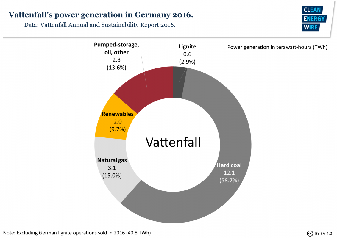 Germanys Largest Utilities At A Glance Clean Energy Wire Electric Generator Diagram Principle Vattenfall Power Production In Germany 2016