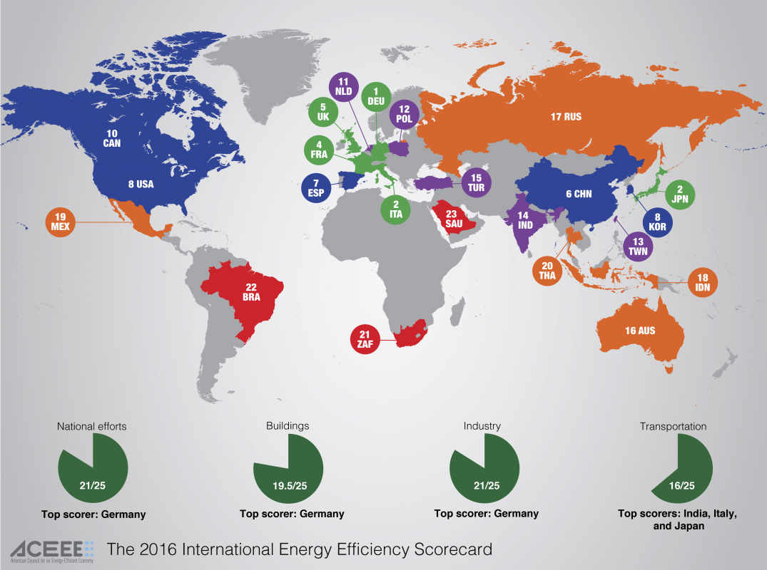 Image of: Germany Italy And Japan Top World Energy Efficiency Rankings Clean Energy Wire