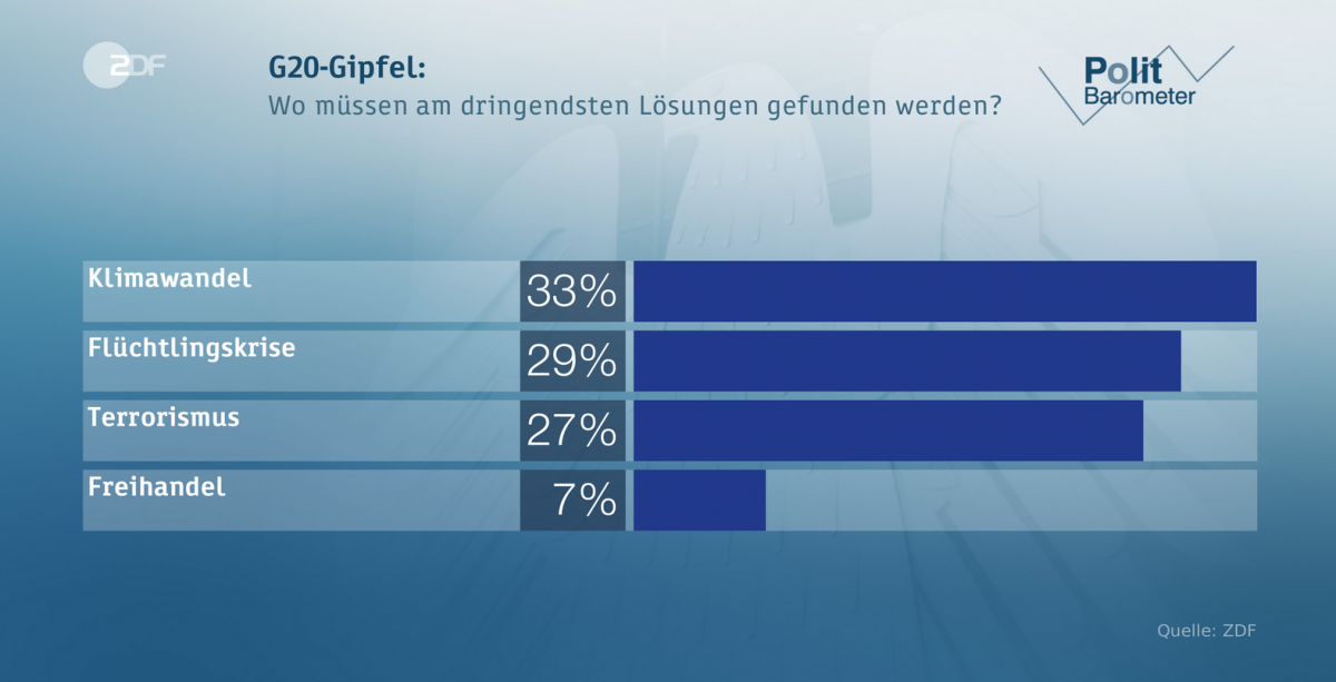 Climate change most pressing issue for germans poll clean for germans climate change topped the list of the most pressing global issues for g20 sciox Images