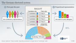 Germany's electoral system. Source - Deutsche Welle 2017.