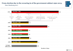 Graph on the time period between election day and the swearing in of the government cabinet 1990-2013. Source - CLEW 2017.