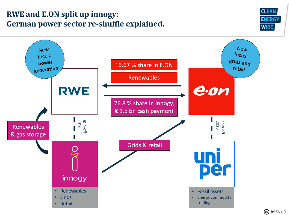 Graph explains how RWE and E.ON split up innogy, German power sector re-shuffle. Graph: CLEW 2018.
