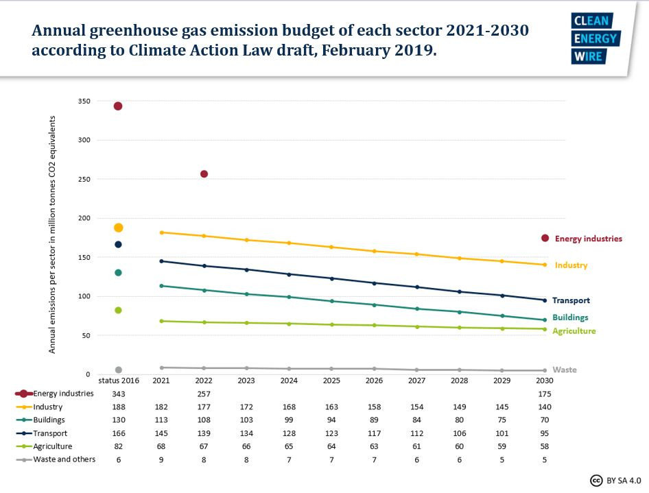 Graph shows annual greenhouse gas emission budget of each sector in Germany 2021-2030 according to the Climate Action Law draft from February 2019. Graph: CLEW/Appunn 2019.