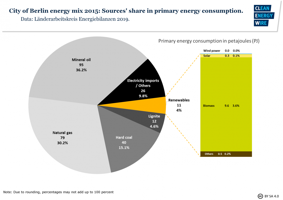 Graph shows city of Berlin energy mix in 2015: Sources' share in primary energy consumption. Graph: CLEW 2019.