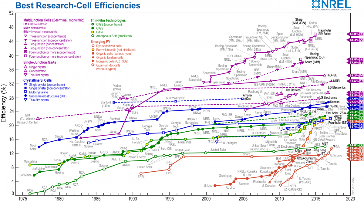 No ceiling yet: efficiency records in solar cell research. Source: US NREL