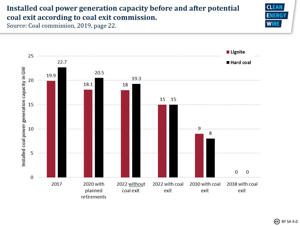 Graph shows installed coal power generation capacity before and after the potential coal exit according to Germany's coal exit commission. Graph: CLEW/Appunn 2019.