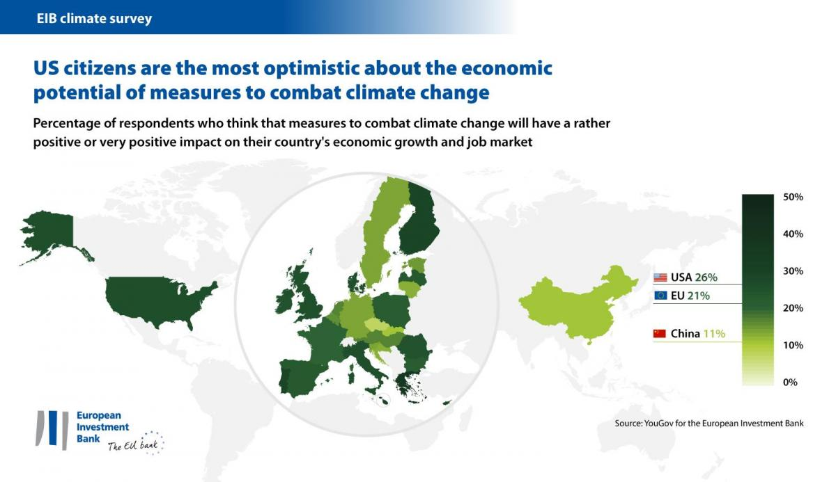 Graph by EIB saying US citizens more optimistic about economic potential of climate action than Europeans. Source: EIB.