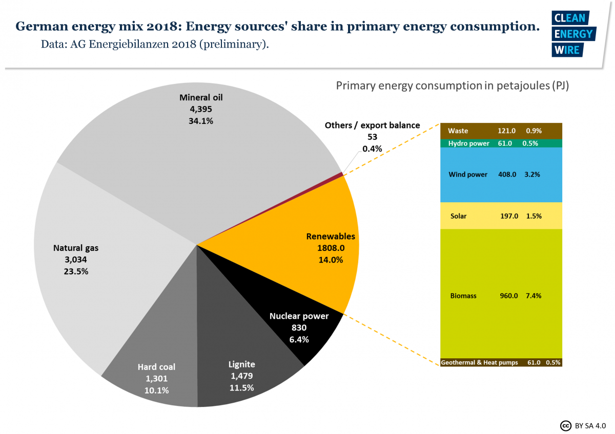 Graph shows share of energy sources in Germany's total consumption 2018. Graph: CLEW 2018.