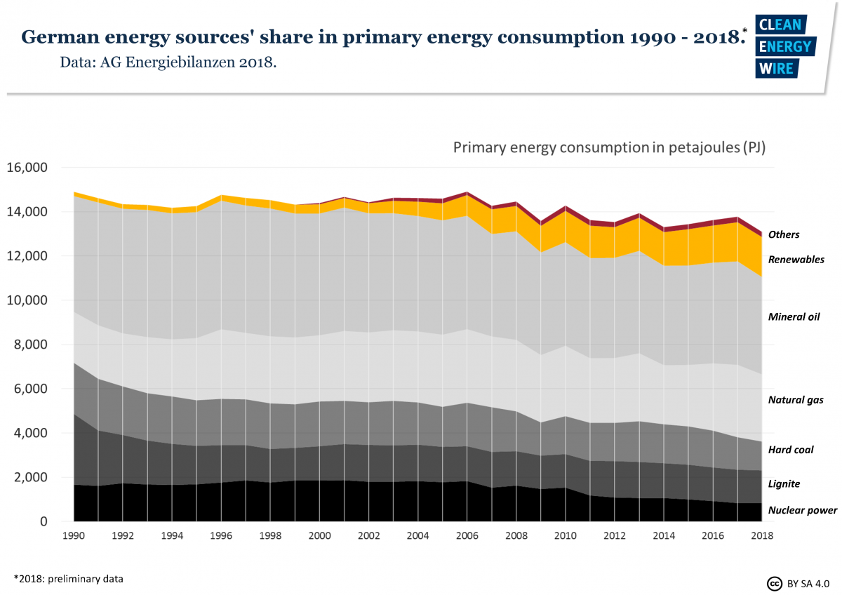Graph shows development of energy sources in Germany's primary energy consumption 1990 - 2018. Graph: CLEW 2018.