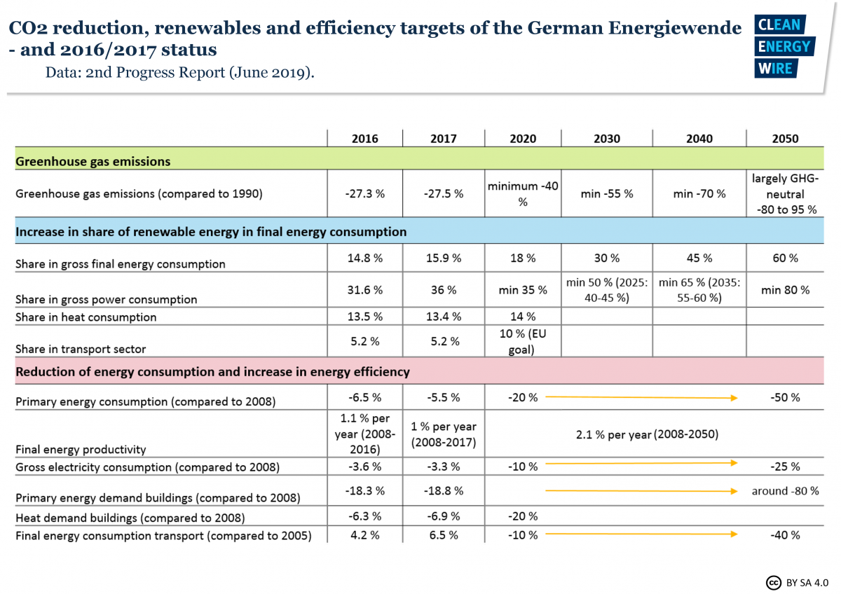 Graphs shows CO2 reduction, renewables and efficiency targets of the German Energiewende. Source: Progress Report 2019.