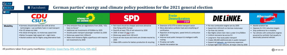 Grid shows German party positions on mobility policy for 2021 election. Source: CLEW 2021.