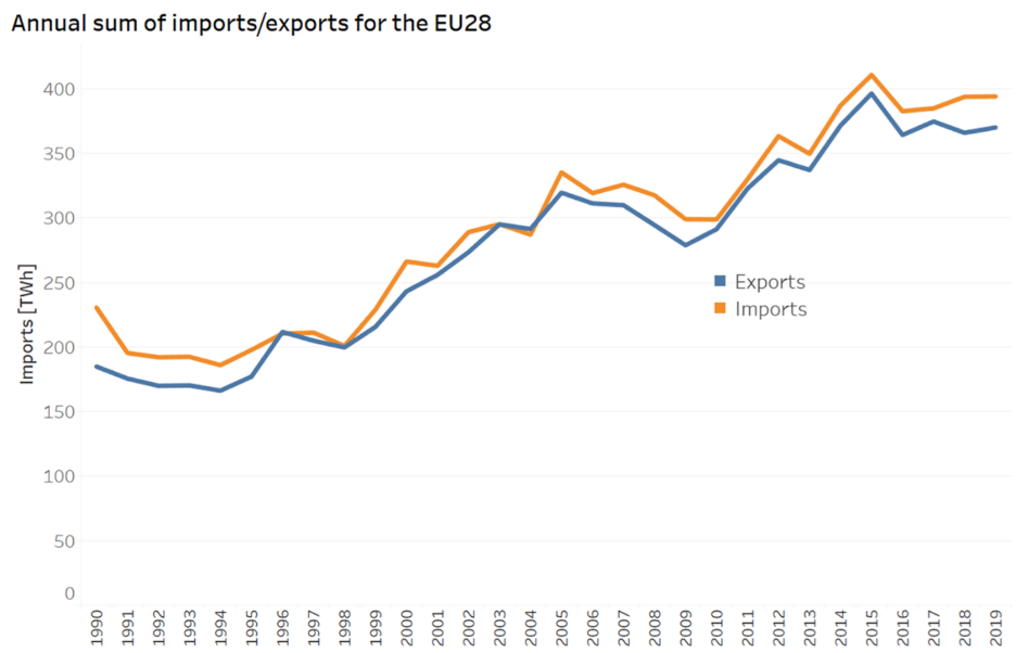 Graph shows annual sum of EU 28 power imports and exports 1990-2019. Source: ACER.