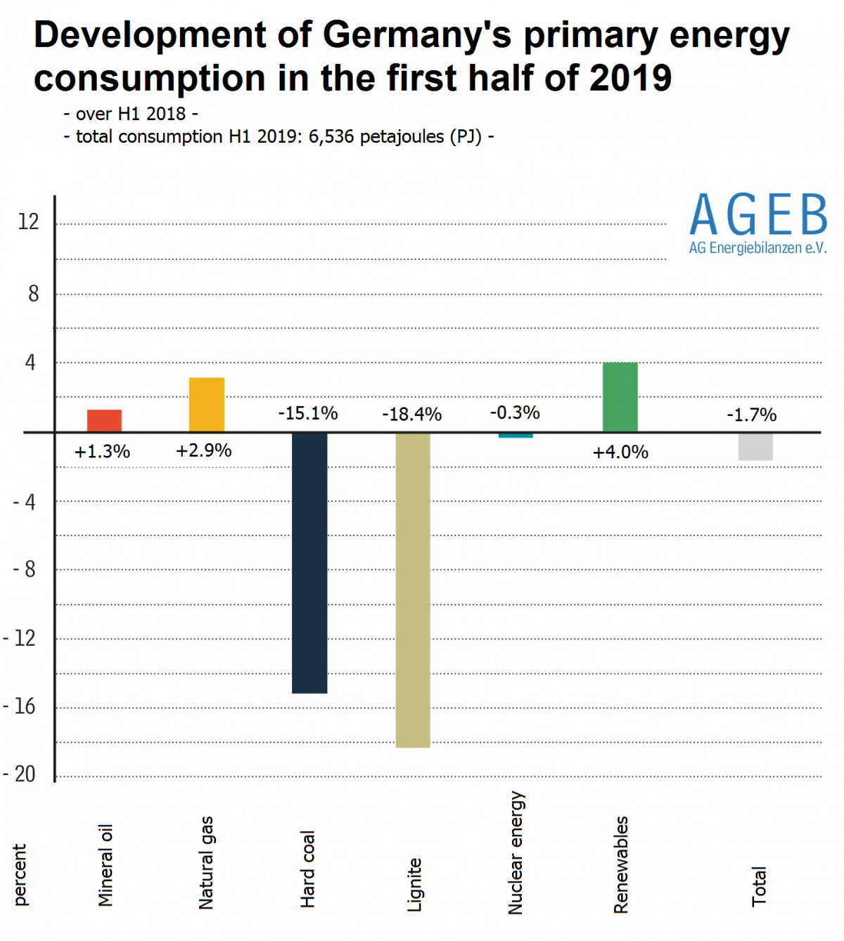 Graphs shows percentage changes in German primary energy use for the different sources for first half of 2019. Graph: AGEB 2019.