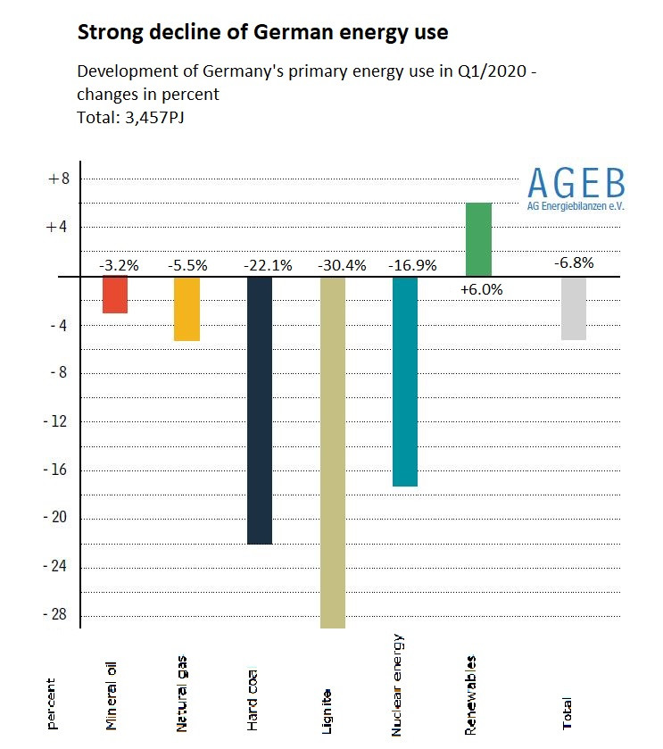 Graph shows change in energy use in Germany for first quarter 2020. Source: AGEB 2020.