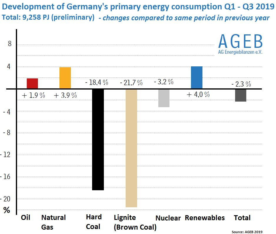 Graph shows development of sources in Germany's primary energy consumption Q1-Q3 2019, changes compared to same period 2018. Graph: AGEB 2019.