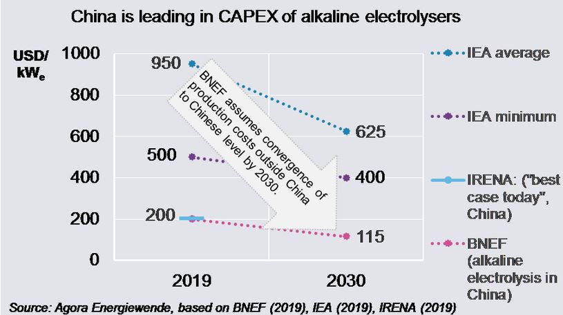 BNEF assumes the European investment costs (CapEx) for the most common electrolysers will come down to Chinese levels during this decade