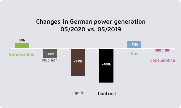Graph shows changes in German power generation in H1 2020, compared to H1 2019. Source: Agora Energiewende.
