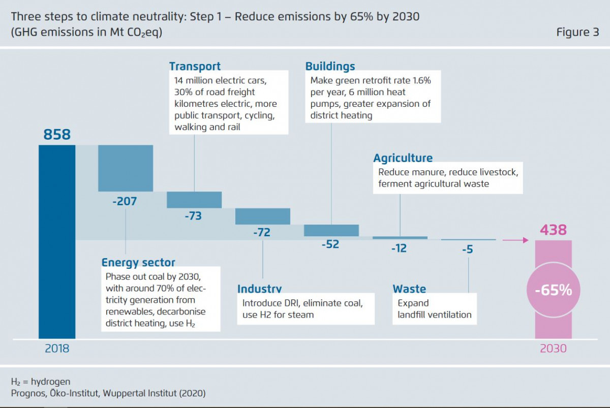 Graph from Agora Energiewende's report on climate neutrality in Germany, shows 2030 climate target. Source: Agora Energiewende.