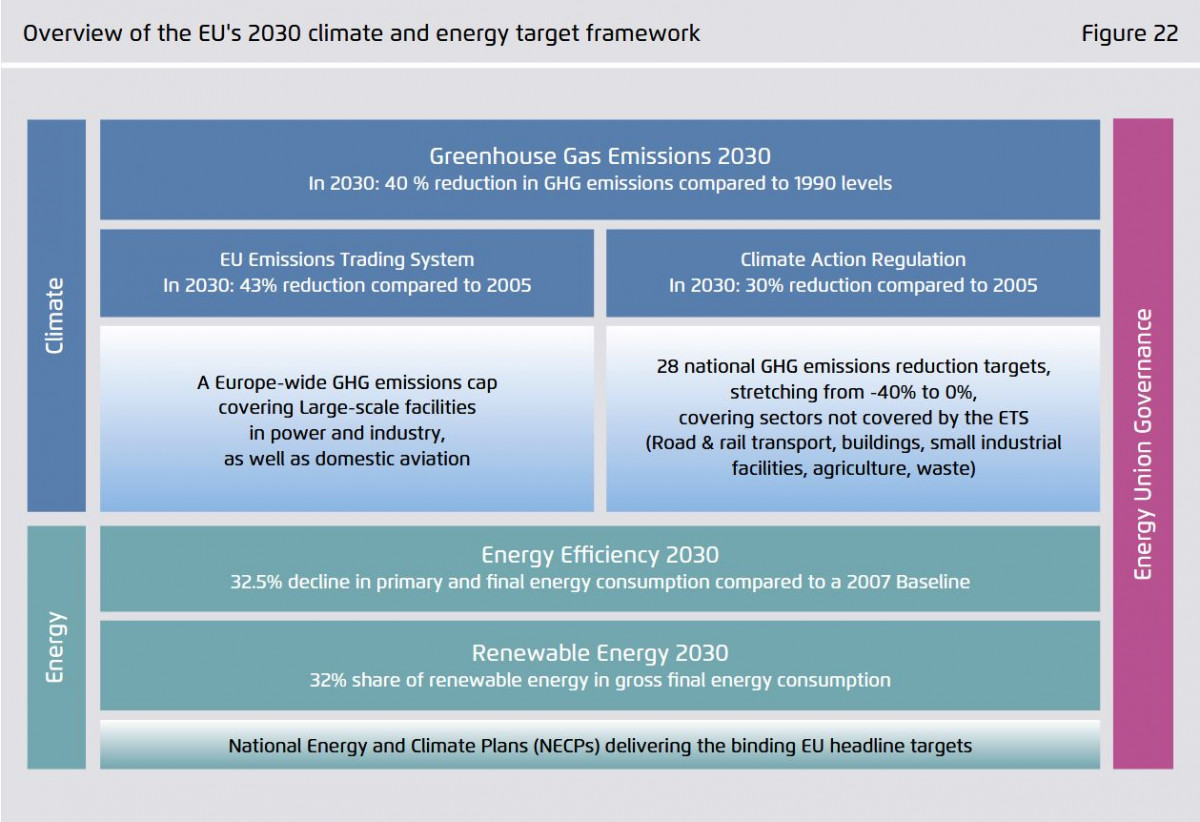 Graph shows overview of the EU's 2030 climate and energy target framework. Source: Agora Energiewende 2019.
