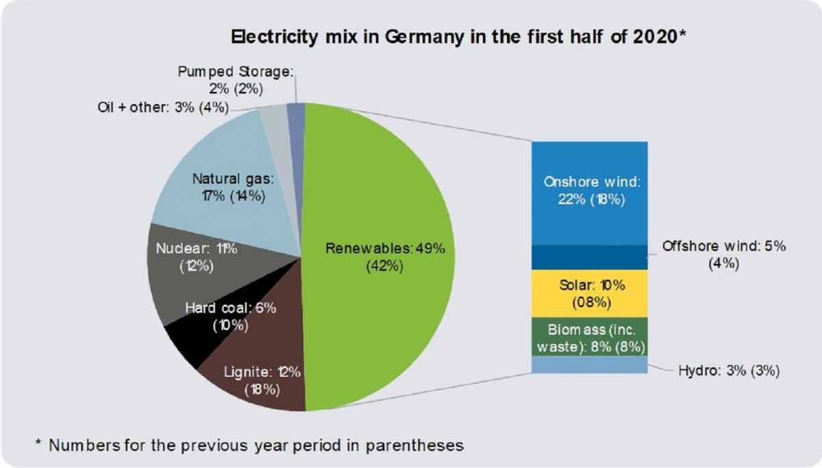 Graph shows German power mix in H1 2020. Source: Agora Energiewende.