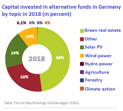 Energy-efficient buildings top the list of green investments in Germany.