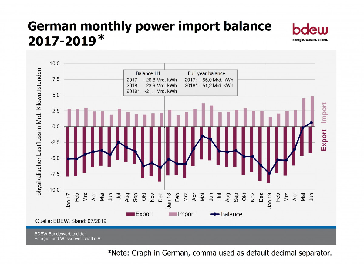 Graph shows German monthly power import balance 2017-2019. Graph: BDEW 2019.