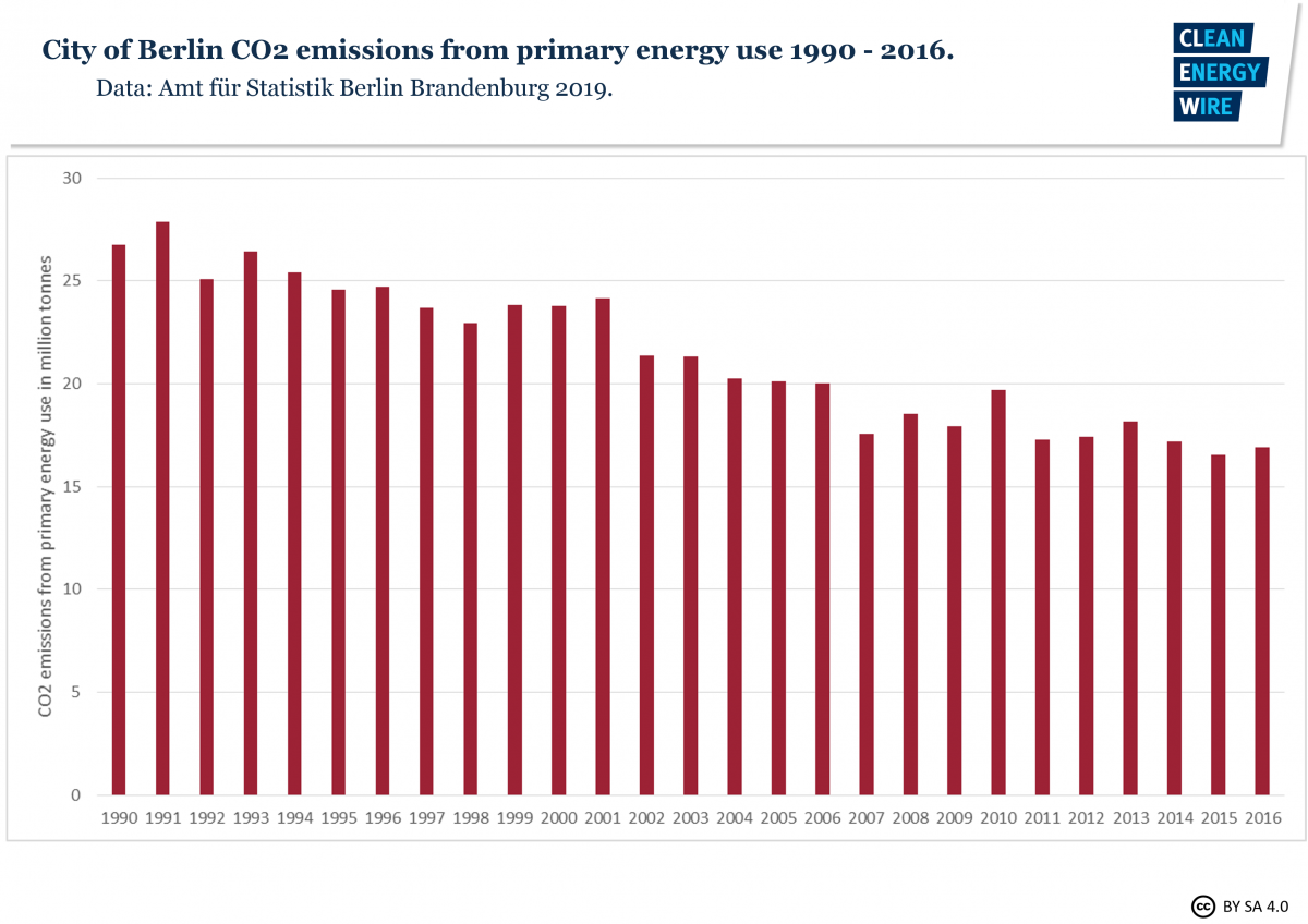 Graph shows city of Berlin CO2 emissions from primary energy use 1990-2016. Source: CLEW.