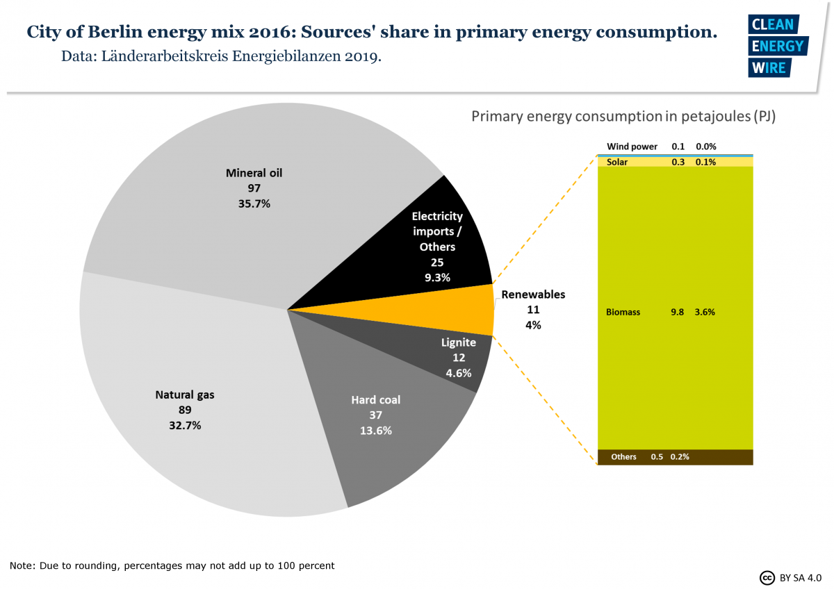Graph shows City of Berlin energy sources mix 2016. Source: CLEW.