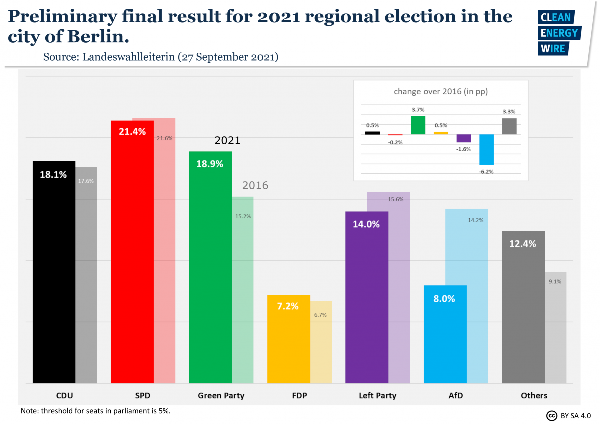 Graph shows preliminary final result of Berlin state election 2021. Source: CLEW.