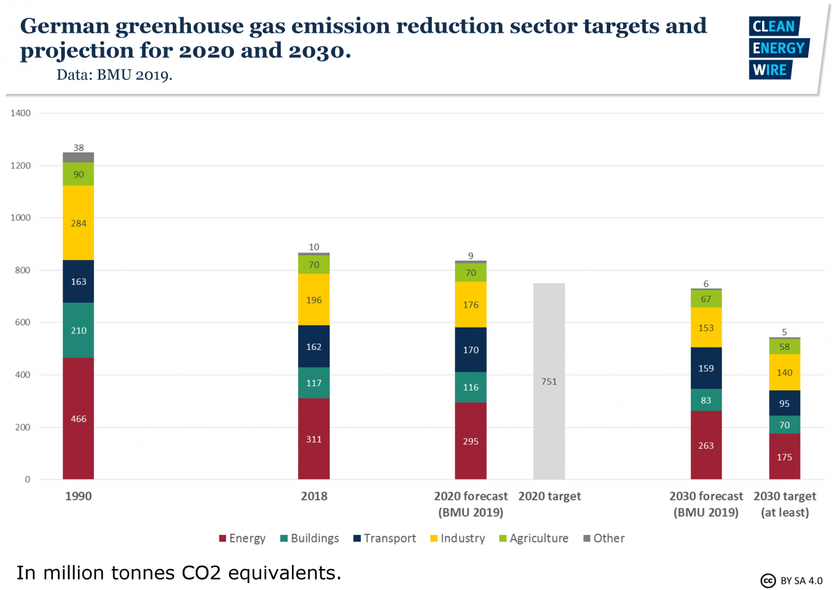 Graph shows German greenhouse gas emission reduction sector targets and projection for 2020 and 2030. Image: CLEW 2019.