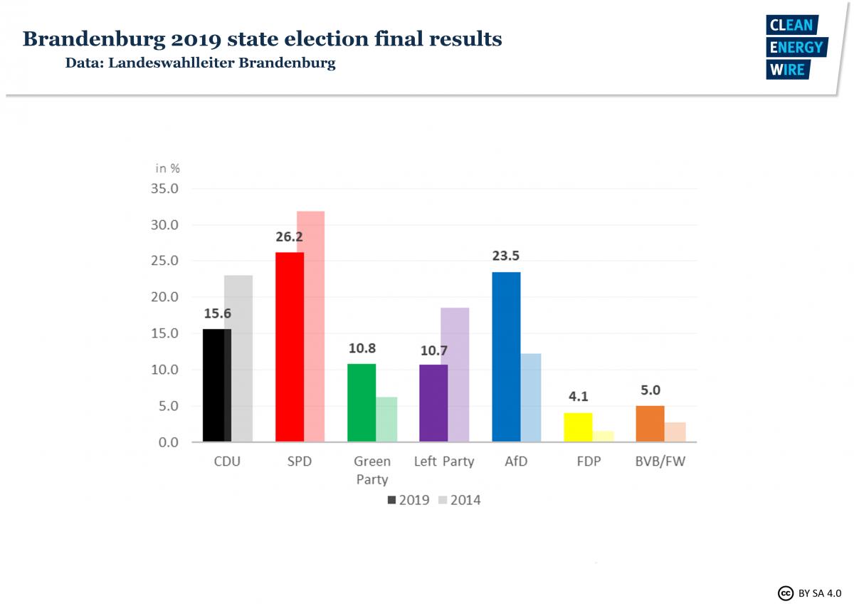 Brandenburg state election 2019, final results. Data: Landeswahlleiter Brandenburg