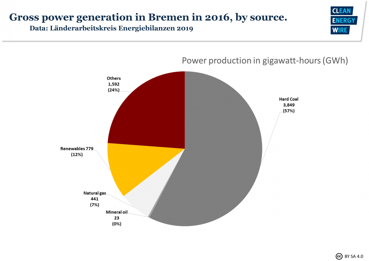 Table shows state of Bremen power mix in 2016. Source: CLEW 2019.