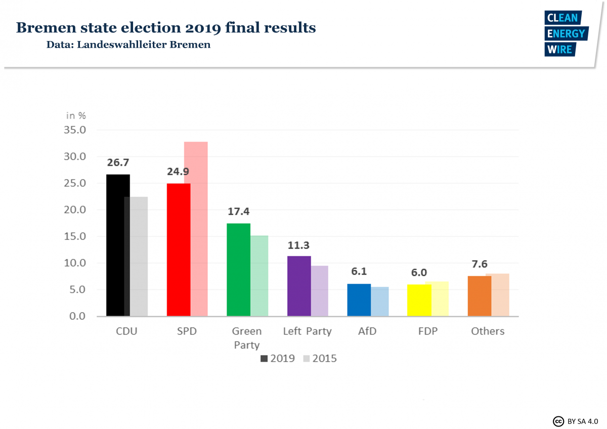 Graph shows state of Bremen election results 2015 and 2019. Source: CLEW 2019.