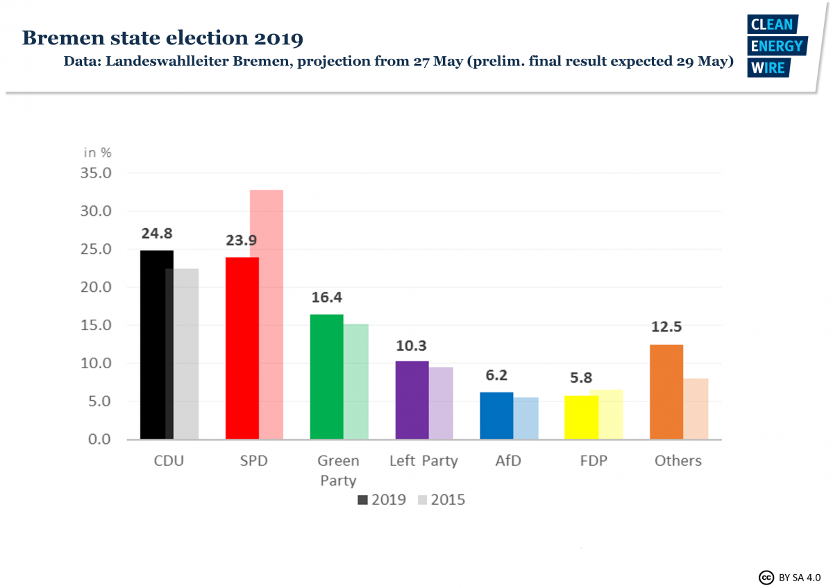 Graph shows results of 2019 regional election in state of Bremen in Germany. Source: CLEW 2019.