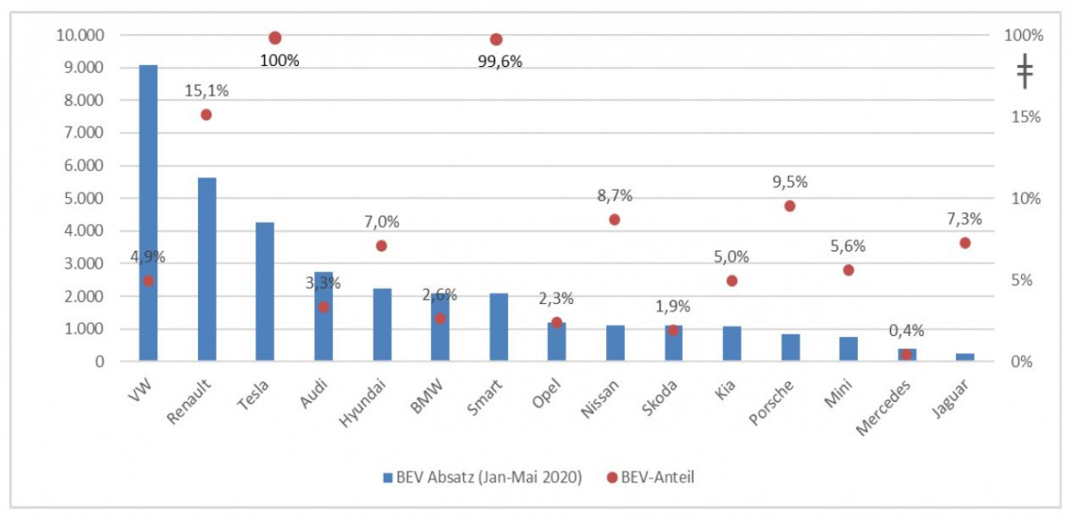 Sales (in blue) and share (in red) of battery-electric vehicles (BEV). Source CAM Electromobility report