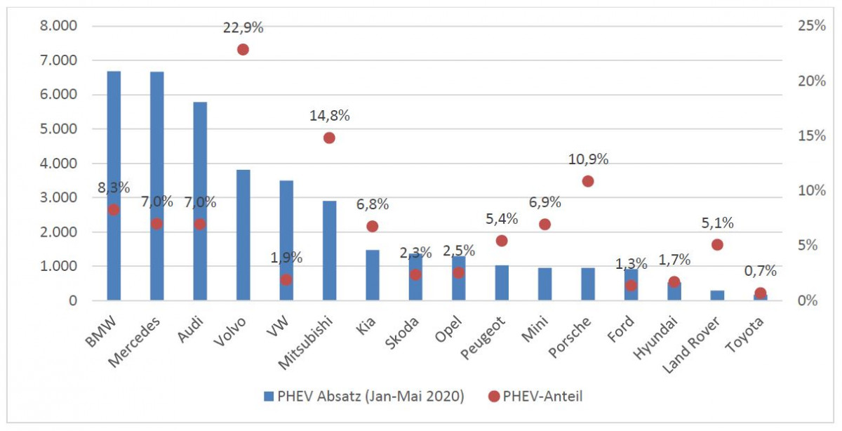 Sales (in blue) and share (in red) of plug-in hybrids (PHEV). Source CAM Electromobility report