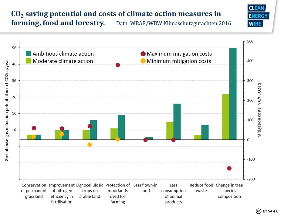 Graph shows CO2 saving potential of different measures in farming and forestry. Source: CLEW 2018.