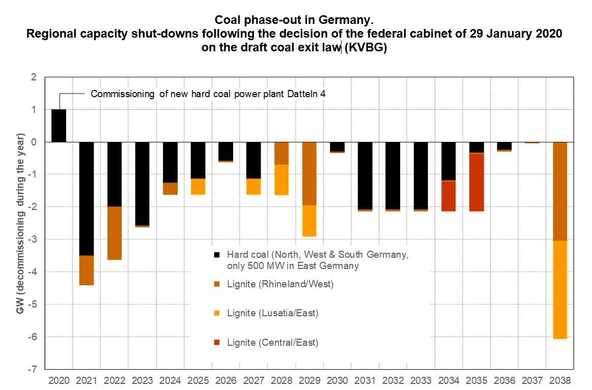 Graph shows Germany's coal exit - annual capacity reductions until 2038. Source: Felix Chr. Matthes/Öko-Institut 2020.