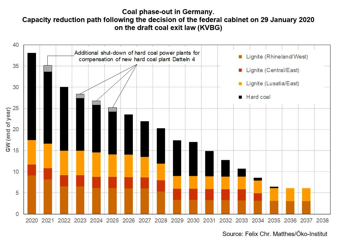 Graph shows Germany's coal exit - capacity reductions until 2038. Source: Felix Chr. Matthes/Öko-Institut 2020.