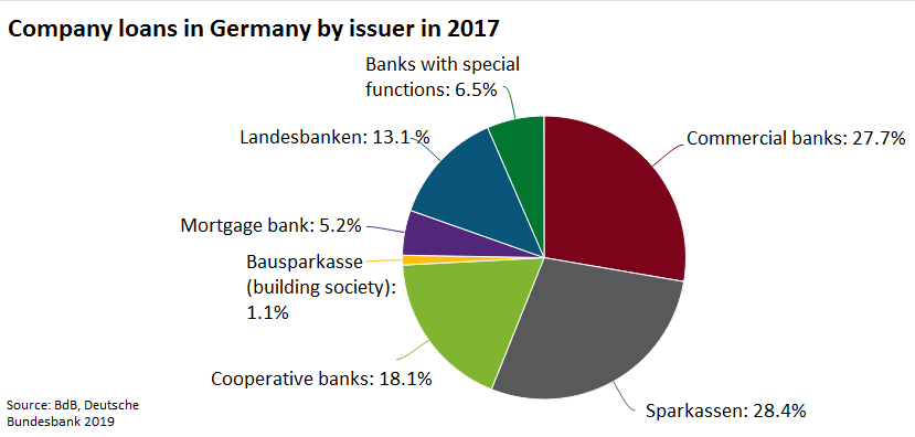Non-commercial banks issue nearly two thirds of all company credits in Germany.