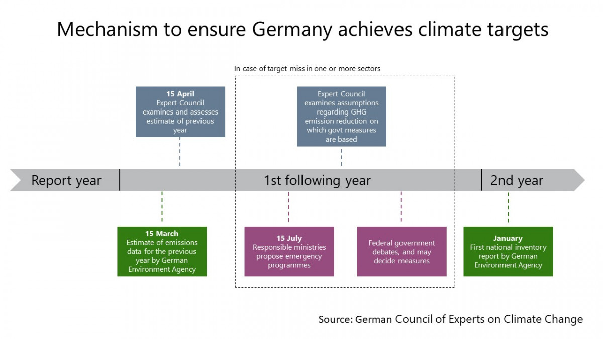 Graph shows Mechanism to ensure Germany achieves climate targets. Source: German Council on Climate Change.