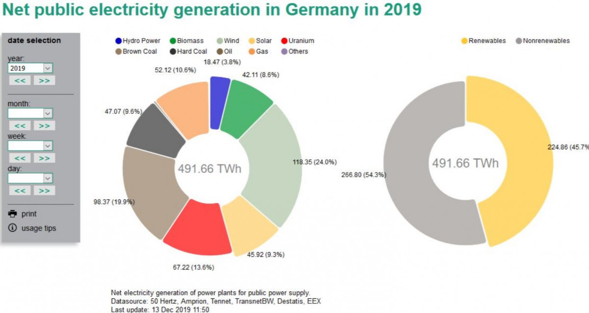 Wind power churned out nearly one quarter of Germany's net power supply in 2019. Source: energy-charts.de